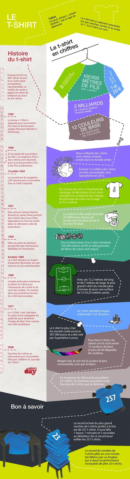 T-Shirt-Infographic_fr (1)